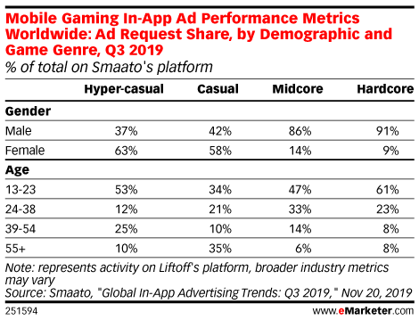 Mobile Gaming In-App Ad Performance Metrics Worldwide: Ad Request Share, by Demographic and Game Genre, Q3 2019 (% of total on Smaato's platform)