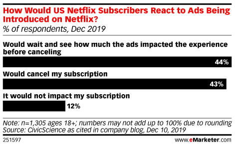 How Would US Netflix Subscribers React to Ads Being Introduced on Netflix? (% of respondents, Dec 2019)
