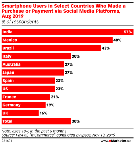 Smartphone Users in Select Countries Who Made a Purchase or Payment via Social Media Platforms, Aug 2019 (% of respondents)