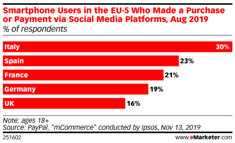 Smartphone Users in the EU-5 Who Made a Purchase or Payment via Social Media Platforms, Aug 2019 (% of respondents)
