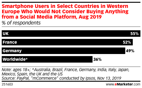 Smartphone Users in Select Countries in Western Europe Who Would Not Consider Buying Anything from a Social Media Platform, Aug 2019 (% of respondents)