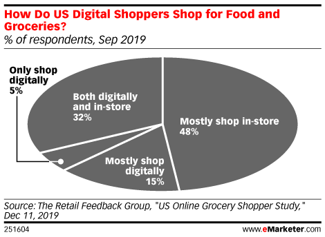 How Do US Digital Shoppers Shop for Food and Groceries? (% of respondents, Sep 2019)