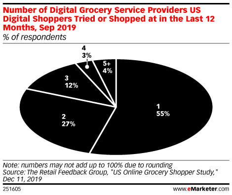 Number of Digital Grocery Service Providers US Digital Shoppers Tried or Shopped at in the Last 12 Months, Sep 2019 (% of respondents)