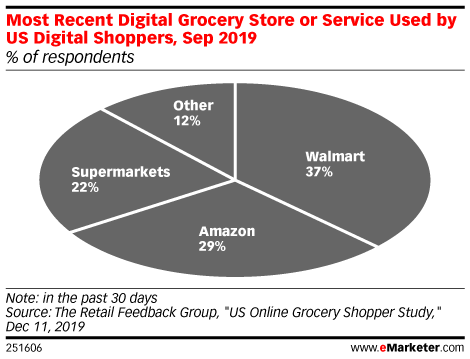 Most Recent Digital Grocery Store or Service Used by US Digital Shoppers, Sep 2019 (% of respondents)
