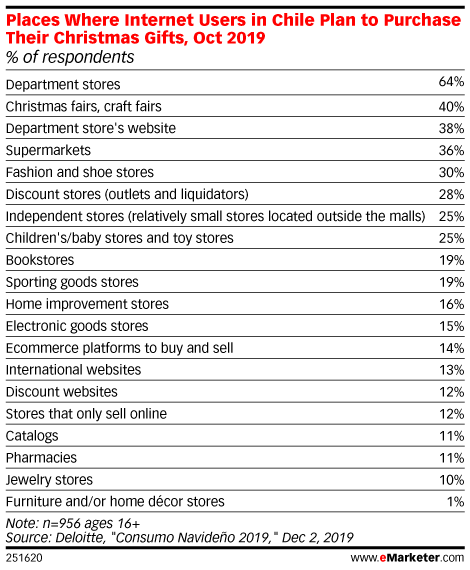 Places Where Internet Users in Chile Plan to Purchase Their Christmas Gifts, Oct 2019 (% of respondents)