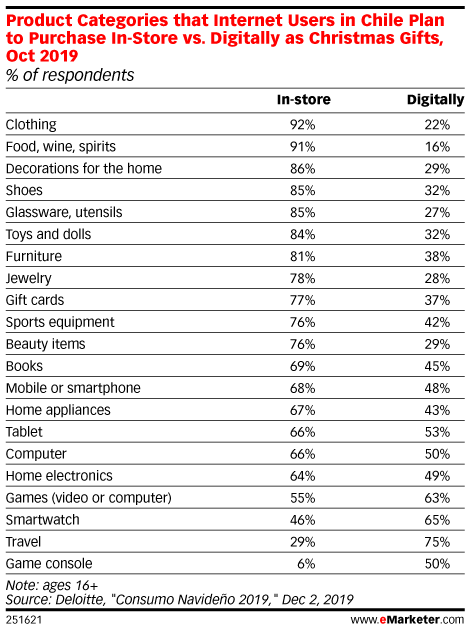 Product Categories that Internet Users in Chile Plan to Purchase In-Store vs. Digitally as Christmas Gifts, Oct 2019 (% of respondents)