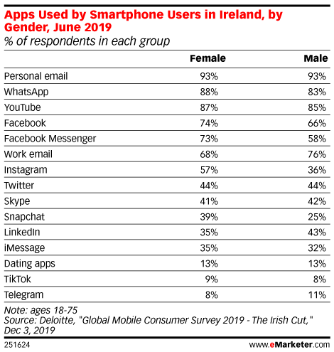 Apps Used by Smartphone Users in Ireland, by Gender, June 2019 (% of respondents in each group)