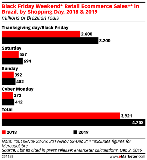 Black Friday Weekend* Retail Ecommerce Sales** in Brazil, by Shopping Day, 2018 & 2019 (millions of Brazilian reals)