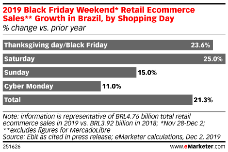 2019 Black Friday Weekend* Retail Ecommerce Sales** Growth in Brazil, by Shopping Day (% change vs. prior year)