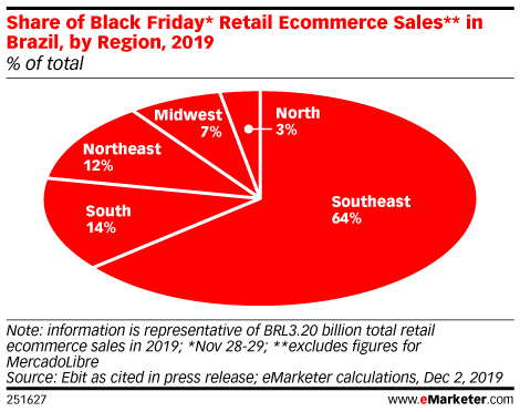 Share of Black Friday* Retail Ecommerce Sales** in Brazil, by Region, 2019 (% of total)