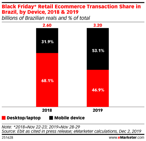 Black Friday* Retail Ecommerce Transaction Share in Brazil, by Device, 2018 & 2019 (billions of Brazilian reals and % of total)