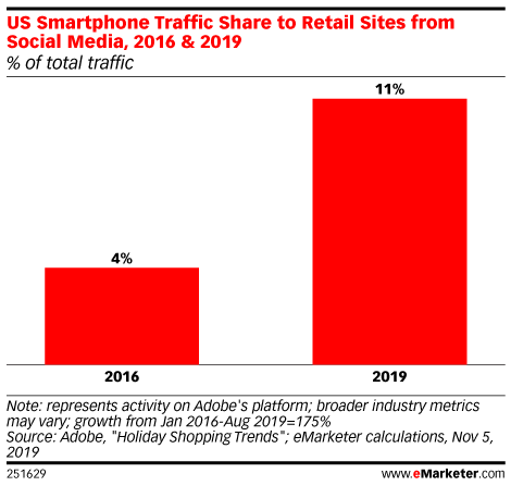 US Smartphone Traffic Share to Retail Sites from Social Media, 2016 & 2019 (% of total traffic)