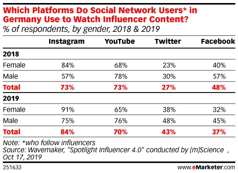 Which Platforms Do Social Network Users* in Germany Use to Watch Influencer Content? (% of respondents, by gender, 2018 & 2019)