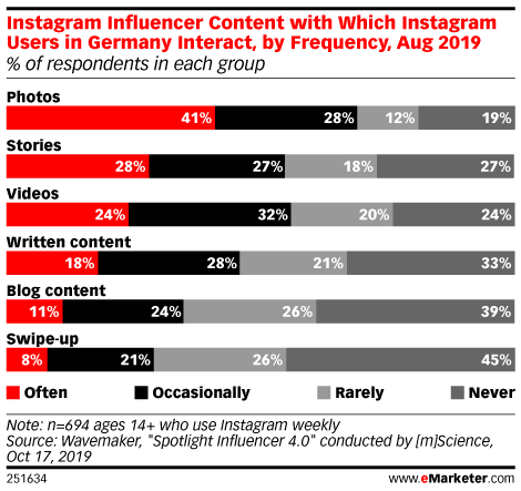 Instagram Influencer Content with Which Instagram Users in Germany Interact, by Frequency, Aug 2019 (% of respondents in each group)