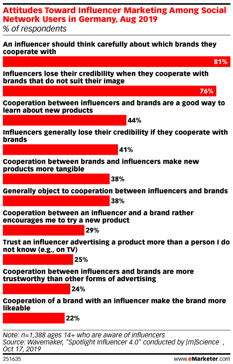 Attitudes Toward Influencer Marketing Among Social Network Users in Germany, Aug 2019 (% of respondents)