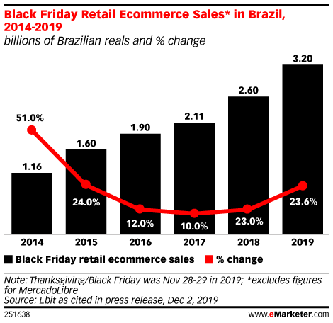 Black Friday Retail Ecommerce Sales* in Brazil, 2014-2019 (billions of Brazilian reals and % change)