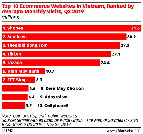 Top 10 Ecommerce Websites in Vietnam, Ranked by Average Monthly Visits, Q3 2019 (millions)
