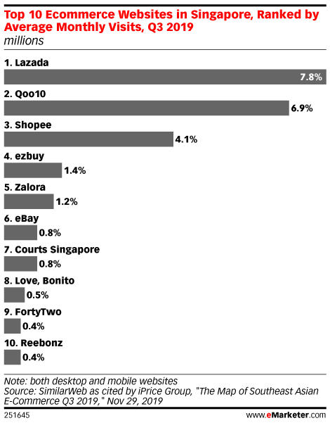 Top 10 Ecommerce Websites in Singapore, Ranked by Average Monthly Visits, Q3 2019 (millions)