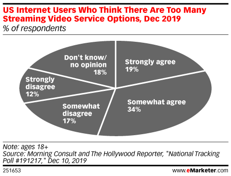 US Internet Users Who Think There Are Too Many Streaming Video Service Options, Dec 2019 (% of respondents)