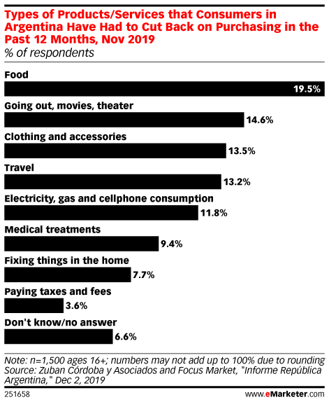Types of Products/Services that Consumers in Argentina Have Had to Cut Back on Purchasing in the Past 12 Months, Nov 2019 (% of respondents)