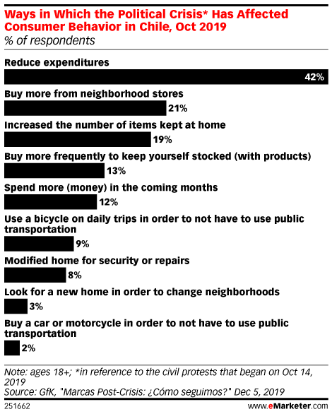 Ways in Which the Political Crisis* Has Affected Consumer Behavior in Chile, Oct 2019 (% of respondents)