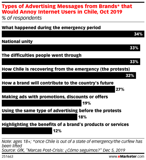 Types of Advertising Messages from Brands* that Would Annoy Internet Users in Chile, Oct 2019 (% of respondents)