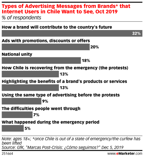 Types of Advertising Messages from Brands* that Internet Users in Chile Want to See, Oct 2019 (% of respondents)