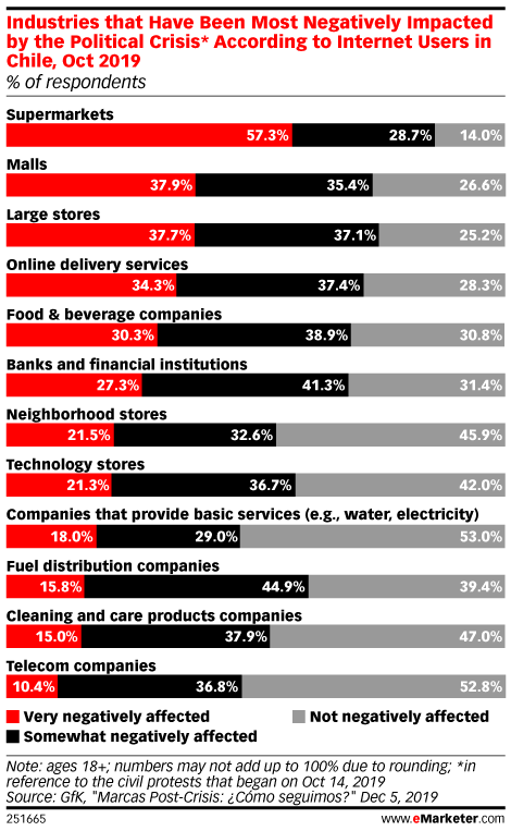 Industries that Have Been Most Negatively Impacted by the Political Crisis* According to Internet Users in Chile, Oct 2019 (% of respondents)
