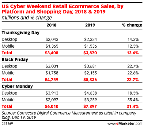 US Cyber Weekend Retail Ecommerce Sales, by Platform and Shopping Day, 2018 & 2019 (millions and % change)