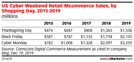 US Cyber Weekend Retail Mcommerce Sales, by Shopping Day, 2015-2019 (millions)
