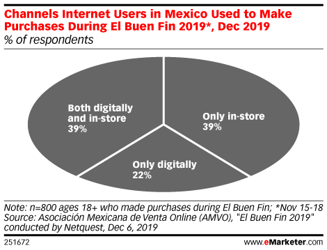 Channels Internet Users in Mexico Used to Make Purchases During El Buen Fin 2019*, Dec 2019 (% of respondents)