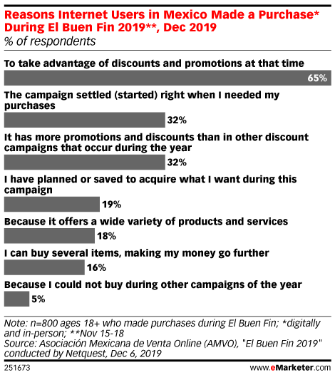 Reasons Internet Users in Mexico Made a Purchase* During El Buen Fin 2019**, Dec 2019 (% of respondents)