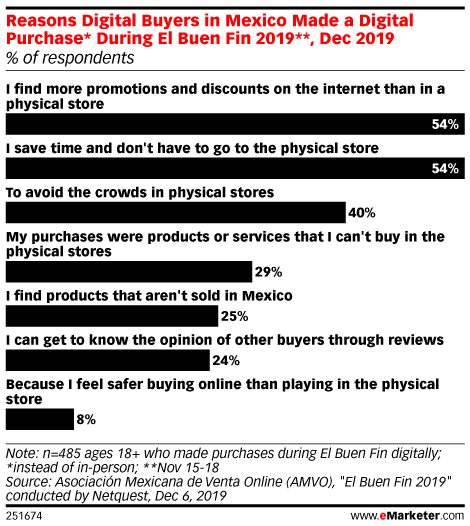 Reasons Digital Buyers in Mexico Made a Digital Purchase* During El Buen Fin 2019**, Dec 2019 (% of respondents)