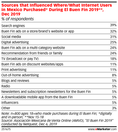Sources that Influenced Where/What Internet Users in Mexico Purchased* During El Buen Fin 2019**, Dec 2019 (% of respondents)