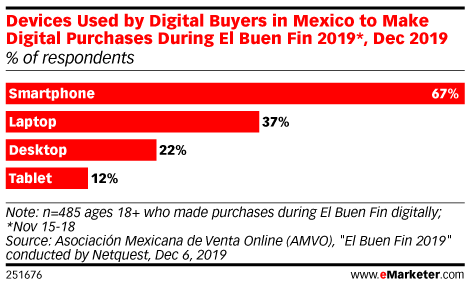 Devices Used by Digital Buyers in Mexico to Make Digital Purchases During El Buen Fin 2019*, Dec 2019 (% of respondents)