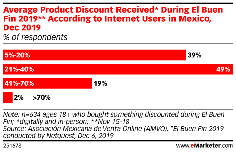 Average Product Discount Received* During El Buen Fin 2019** According to Internet Users in Mexico, Dec 2019 (% of respondents)