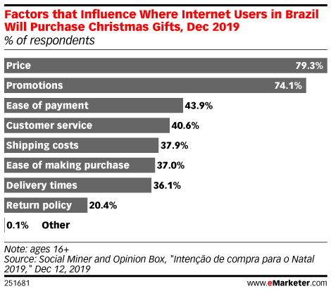 Factors that Influence Where Internet Users in Brazil Will Purchase Christmas Gifts, Dec 2019 (% of respondents)