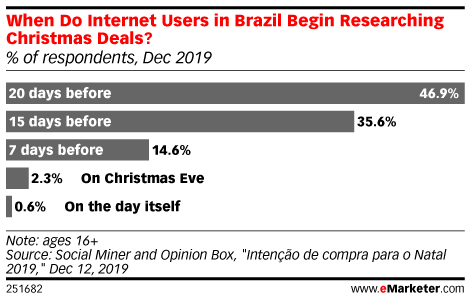 When Do Internet Users in Brazil Begin Researching Christmas Deals? (% of respondents, Dec 2019)