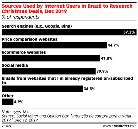 Sources Used by Internet Users in Brazil to Research Christmas Deals, Dec 2019 (% of respondents)
