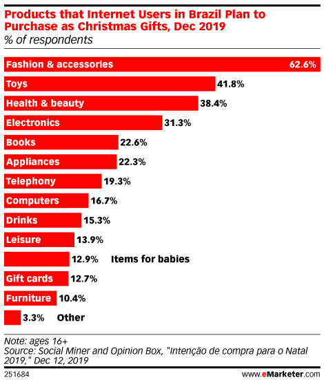 Products that Internet Users in Brazil Plan to Purchase as Christmas Gifts, Dec 2019 (% of respondents)
