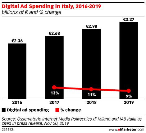 Digital Ad Spending in Italy, 2016-2019 (billions of € and % change)