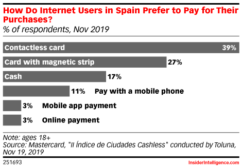 How Do Internet Users in Spain Prefer to Pay for Their Purchases? (% of respondents, Nov 2019)