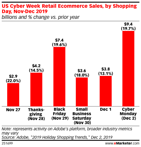 US Cyber Week Retail Ecommerce Sales, by Shopping Day, Nov-Dec 2019 (billions and % change vs. prior year)