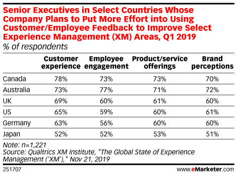 Senior Executives in Select Countries Whose Company Plans to Put More Effort into Using Customer/Employee Feedback to Improve Select Experience Management (XM) Areas, Q1 2019 (% of respondents)