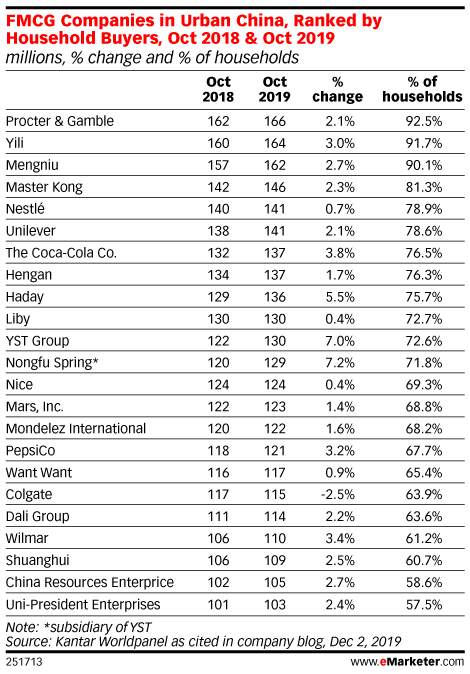 FMCG Companies in Urban China, Ranked by Household Buyers, Oct 2018 & Oct 2019 (millions, % change and % of households)