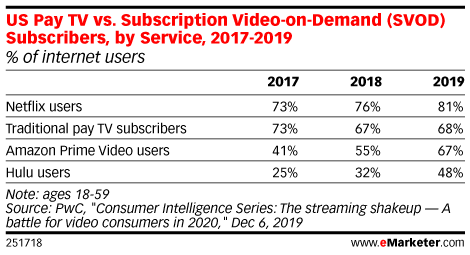 US Pay TV vs. Subscription Video-on-Demand (SVOD) Subscribers, by Service, 2017-2019 (% of internet users)