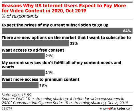 Reasons Why US Internet Users Expect to Pay More for Video Content in 2020, Oct 2019 (% of respondents)