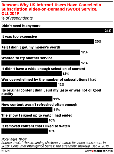 Reasons Why US Internet Users Have Canceled a Subscription Video-on-Demand (SVOD) Service, Oct 2019 (% of respondents)