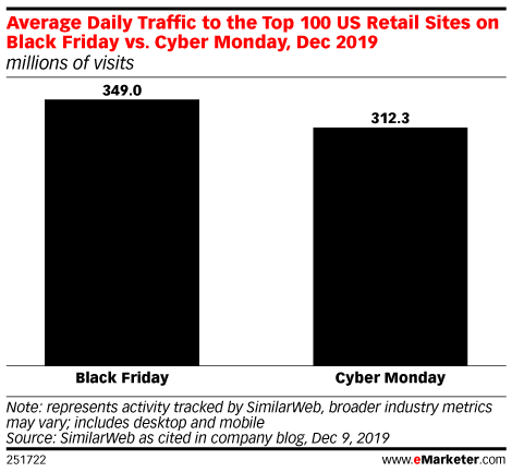 Average Daily Traffic to the Top 100 US Retail Sites on Black Friday vs. Cyber Monday, Dec 2019 (millions of visits)