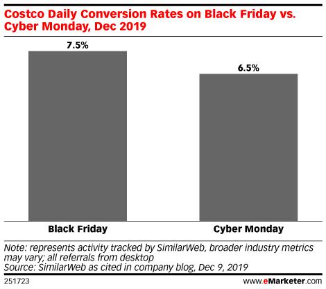 Costco Daily Conversion Rates on Black Friday vs. Cyber Monday, Dec 2019